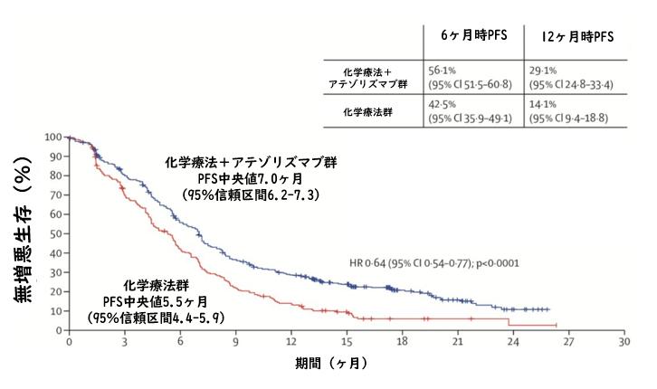 IMpower130試験:非扁平上皮非小細胞肺癌に対する化学療法+アテゾリズマブ_e0156318_11502967.png