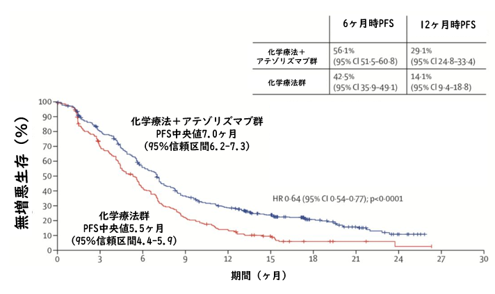 IMpower130試験:非扁平上皮非小細胞肺癌に対する化学療法+アテゾリズマブ_e0156318_1150456.png