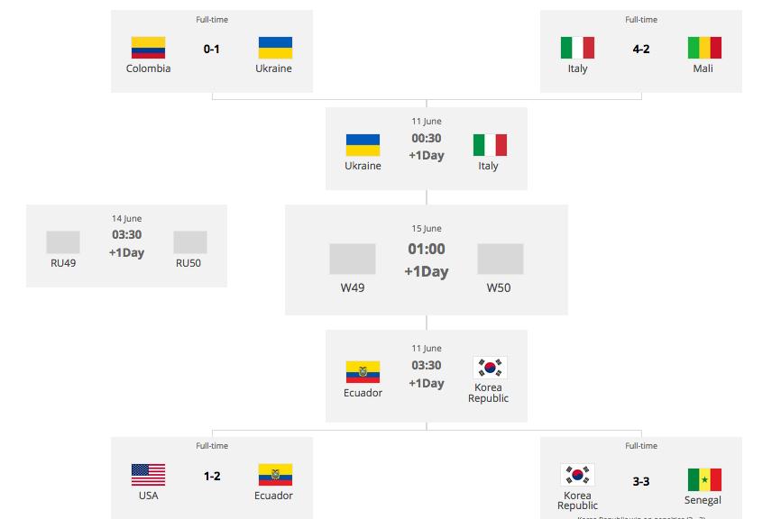 サッカーU20W杯ポーランド大会ベスト4決まる:日本に勝ったコリアまさかの準決勝進出!キリン大喜び!?_a0348309_8212913.png