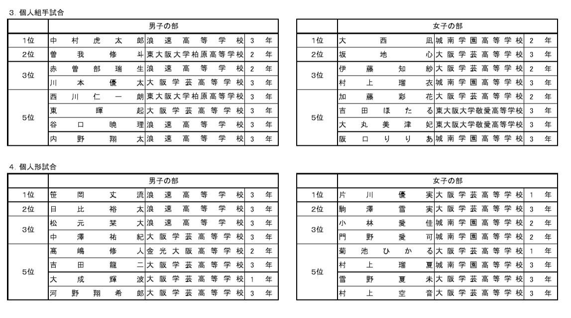 結果詳細 R1インターハイ大阪府予選_e0238098_19140813.jpg