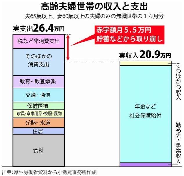 老後2000万円_b0391989_20243040.jpg