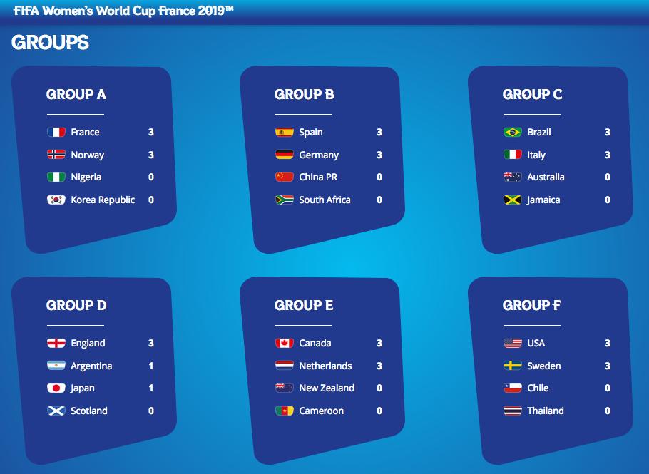 FIFA女子W杯フランス大会第一ラウンド終了:USAがタイに歴史的大勝!?13-0_a0348309_1005359.png