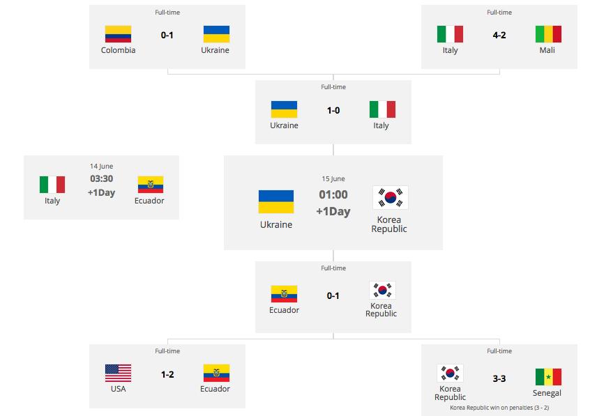 サッカーU20W杯ポーランド大会準決勝:日本に勝ったコリアまさかの決勝進出!_a0348309_750262.png