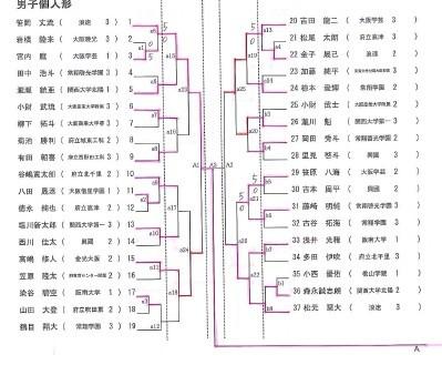 結果詳細 R1インターハイ大阪府予選_e0238098_17072227.jpg