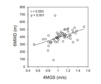 4m歩行速度は慢性呼吸器疾患患者の活動レベルと相関_e0156318_12155664.png