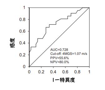 4m歩行速度は慢性呼吸器疾患患者の活動レベルと相関_e0156318_1219558.png