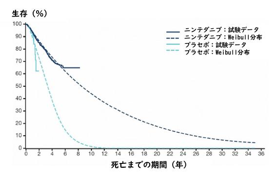 IPFに対するニンテダニブの6臨床試験のプール解析_e0156318_13323710.png