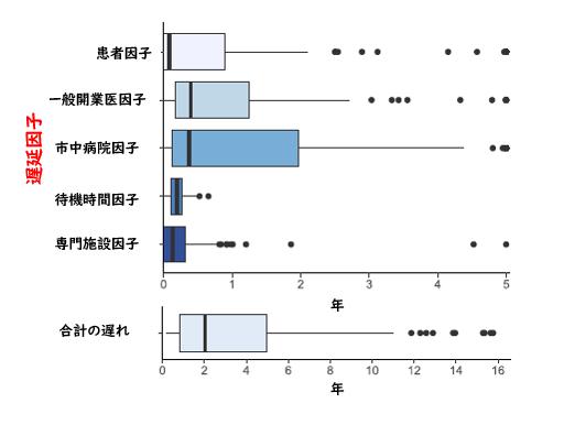 IPFの診断遅延のリスク因子_e0156318_13463770.png