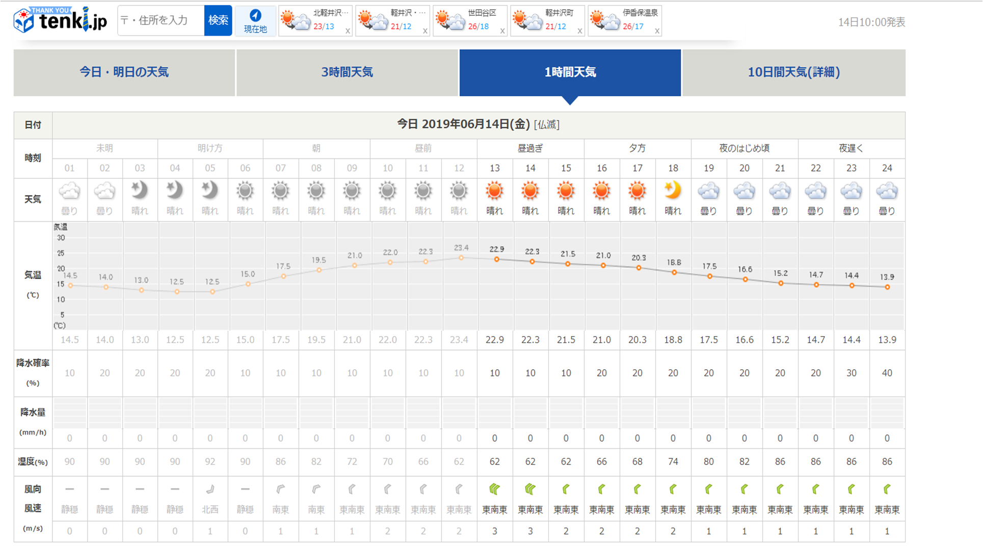 今週末の天気と気温(2019年6月14日):長袖必須です_b0174425_12461113.png