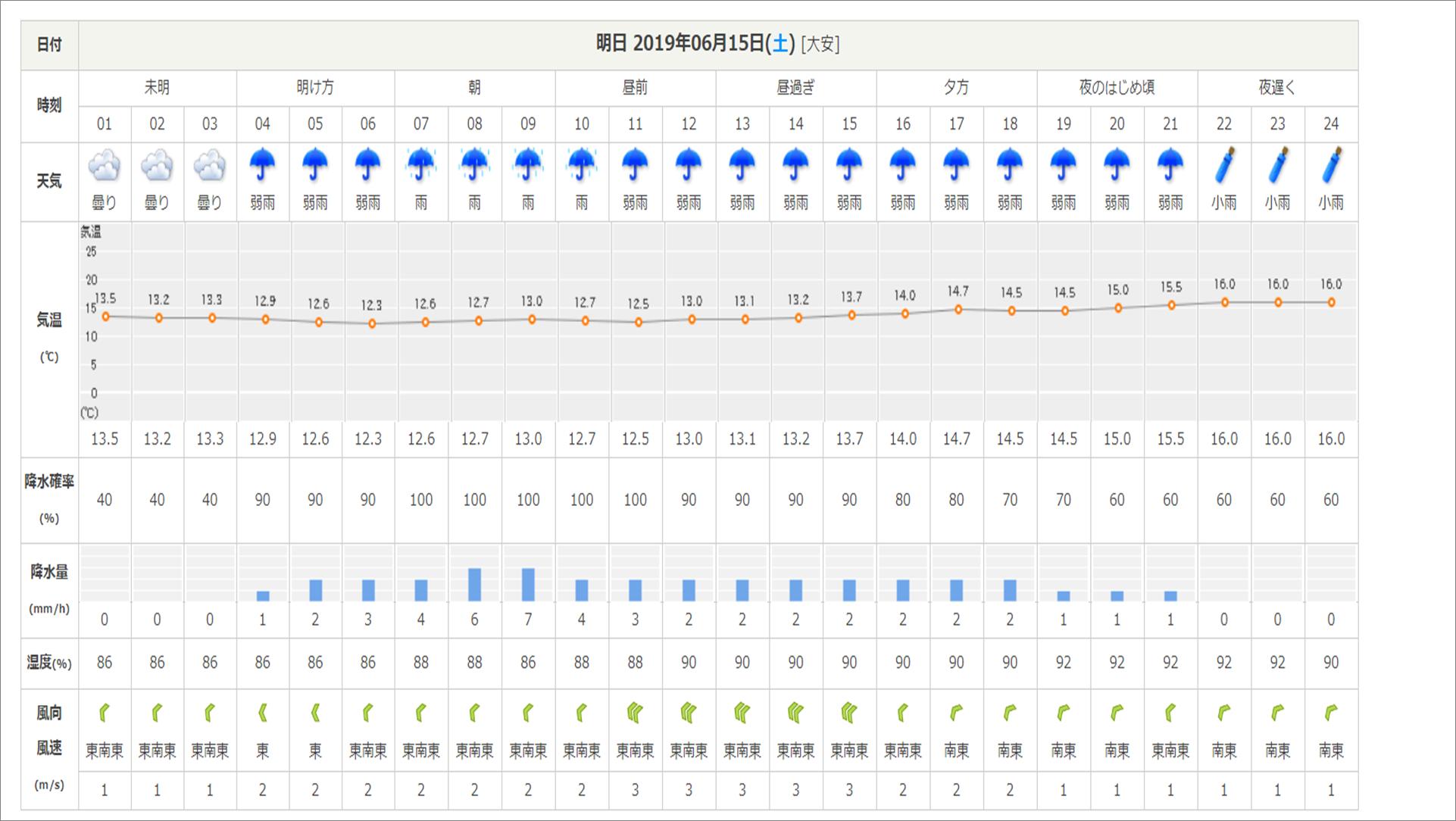 今週末の天気と気温(2019年6月14日):長袖必須です_b0174425_12461620.png