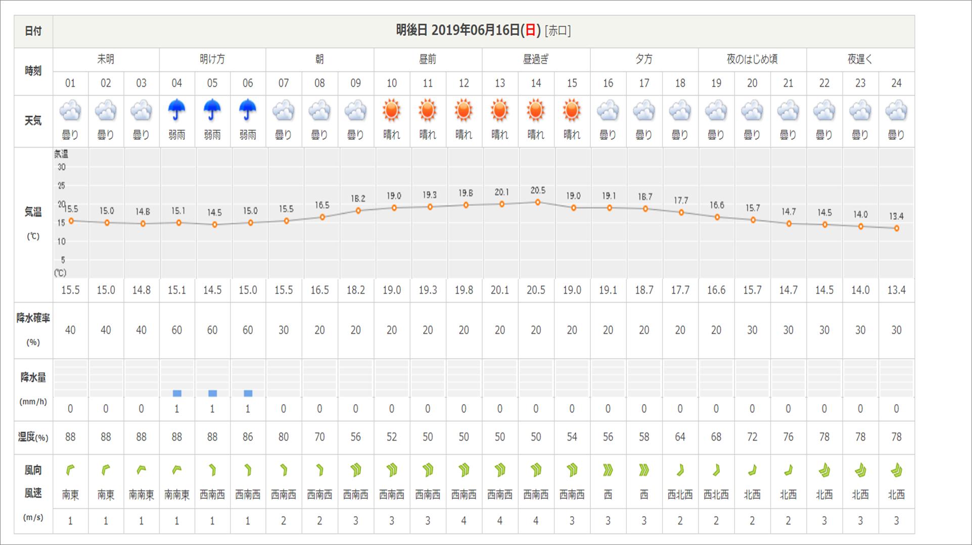 今週末の天気と気温(2019年6月14日):長袖必須です_b0174425_12462047.png