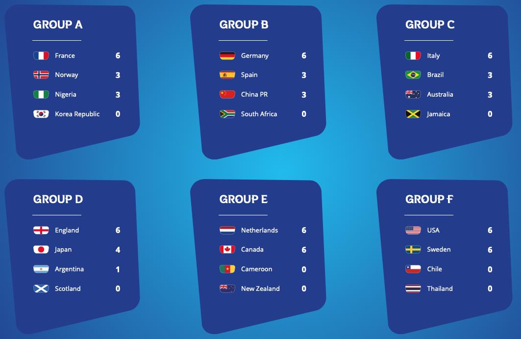 FIFA女子W杯フランス大会第2R終了:カモンベイビーアメリカ アンド スウェーデン!_a0348309_805356.png
