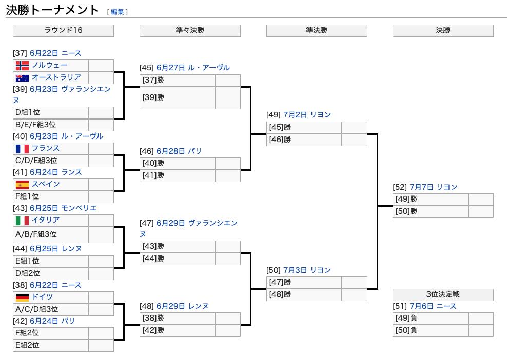 FIFA女子W杯フランス大会第3ラウンド終了:ベスト16決まる。日本は優勝候補オランダと対戦!_a0348309_10474457.png