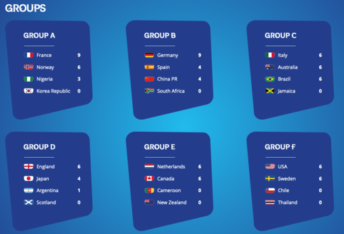 FIFA女子W杯フランス大会第3ラウンド終了:ベスト16決まる。日本は優勝候補オランダと対戦!_a0348309_9175355.png