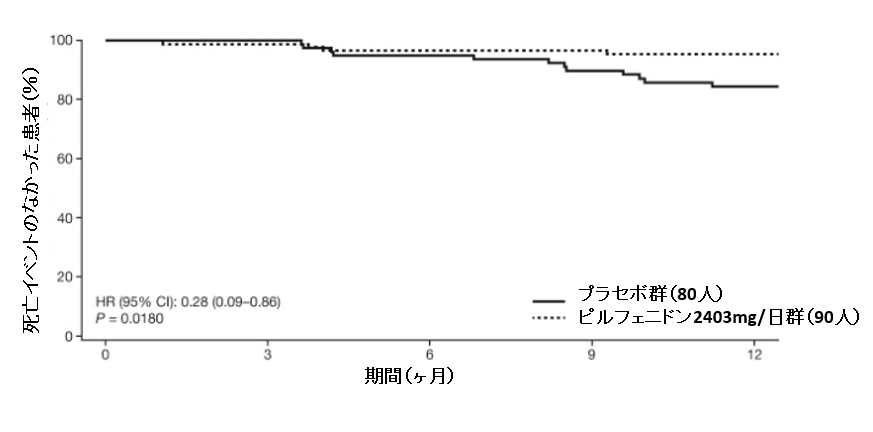 進行したIPF患者でもピルフェニドンは有用か?_e0156318_22321531.png