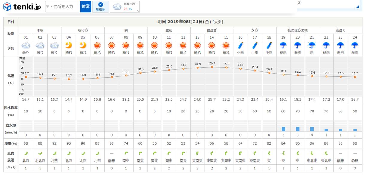 今週末の天気と気温(2019年6月20日)_b0174425_22363499.png