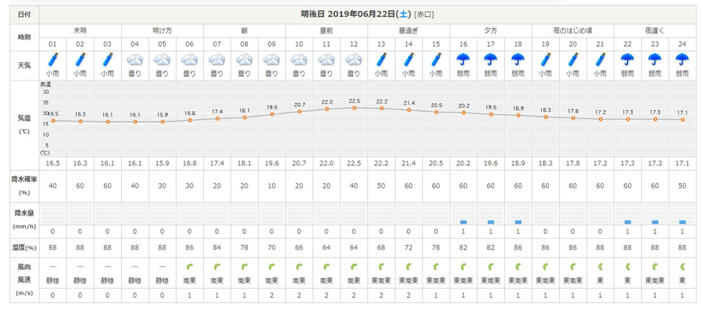 今週末の天気と気温(2019年6月20日)_b0174425_22364079.png