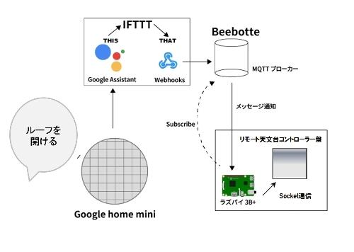 Google Homeでリモート天文台をコントロール_c0061727_21182604.jpg