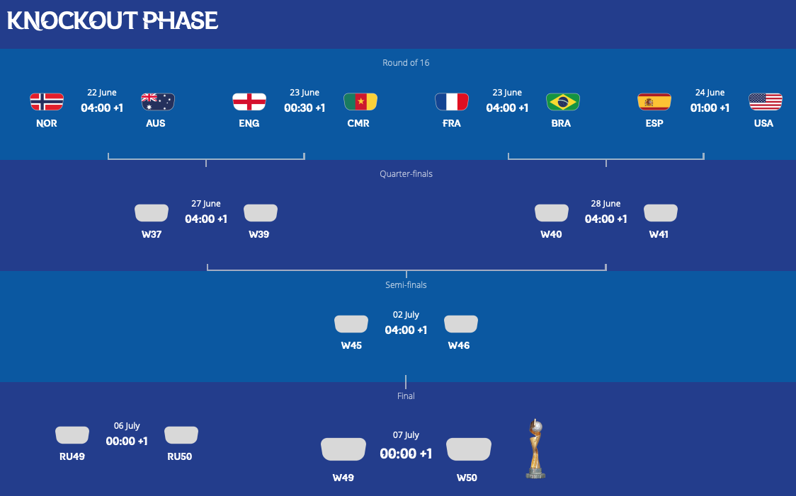 FIFA女子W杯フランス大会第3ラウンド終了:ベスト16決まる。日本は優勝候補オランダと対戦!_a0348309_8522037.png