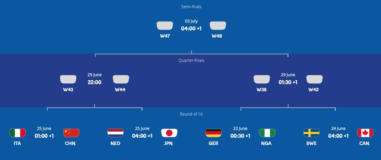 FIFA女子W杯フランス大会第3ラウンド終了:ベスト16決まる。日本は優勝候補オランダと対戦!_a0348309_8522282.png