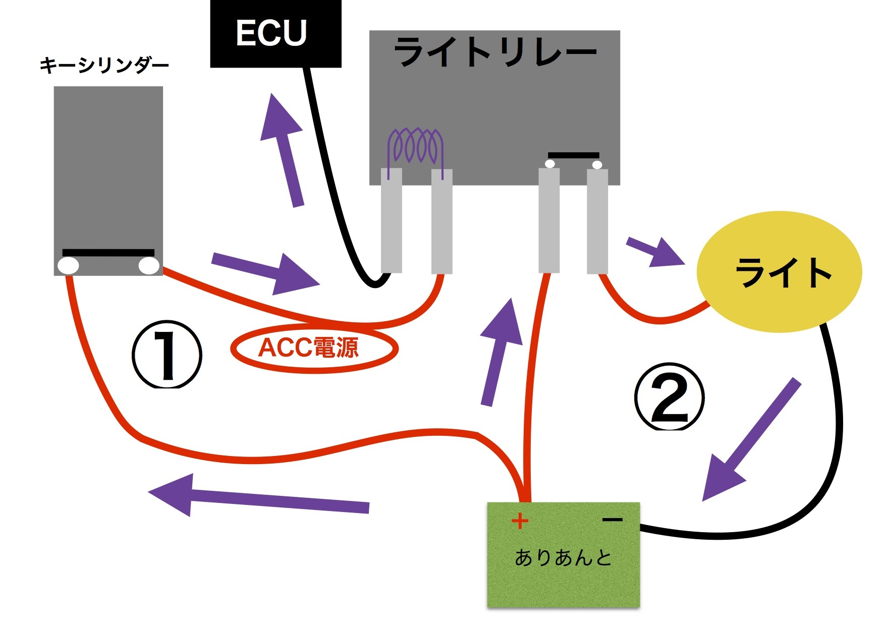 【DB7】サーミスタ回路 ACC電源がアレの件。原因はリレーだ!!_e0159646_05183094.jpg