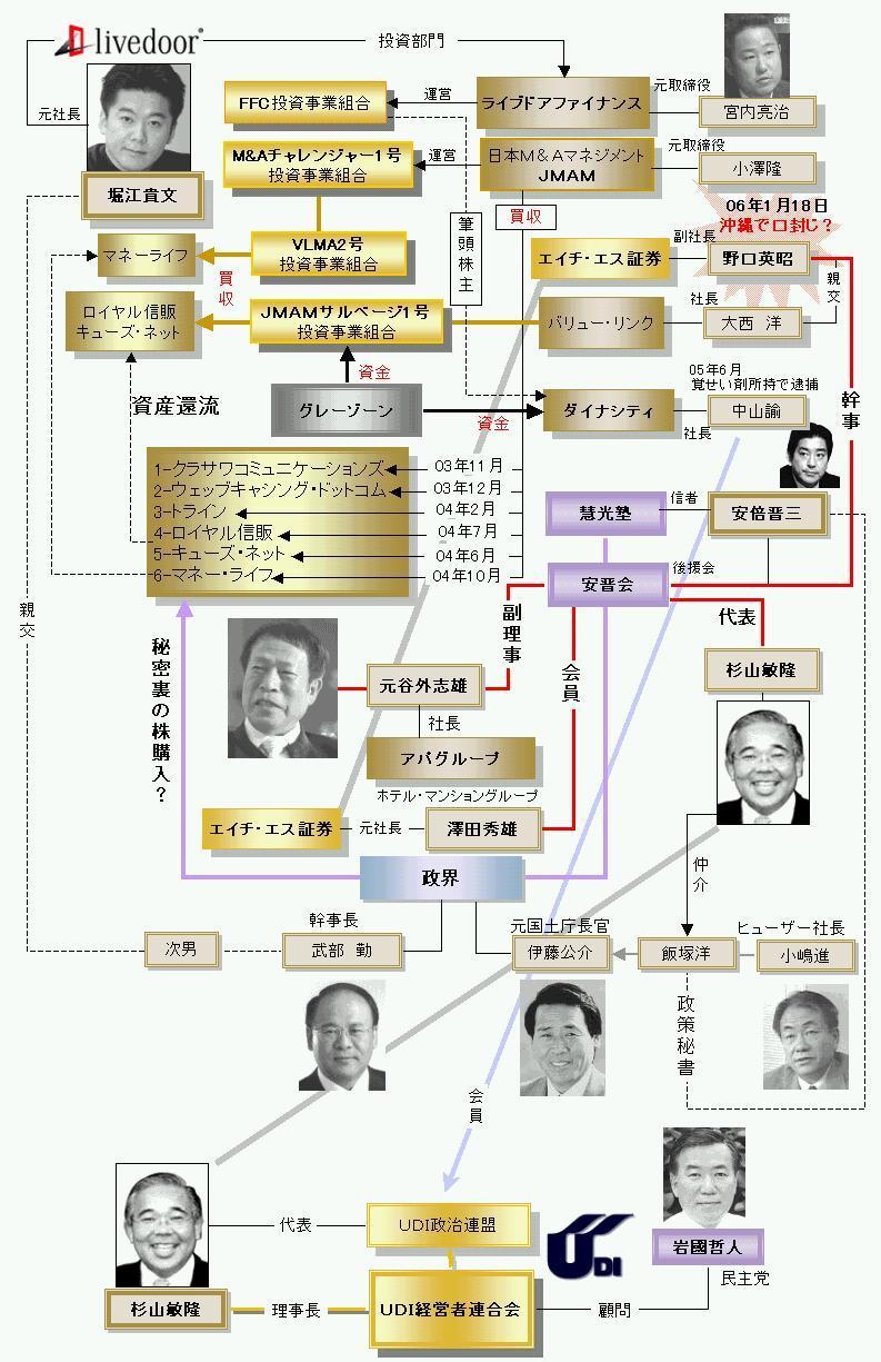 ライブドア(HS証券)の野口さんを殺したのはHIS澤田社長、のビックリ証言!またアエラでも指摘!_e0069900_11052783.jpeg