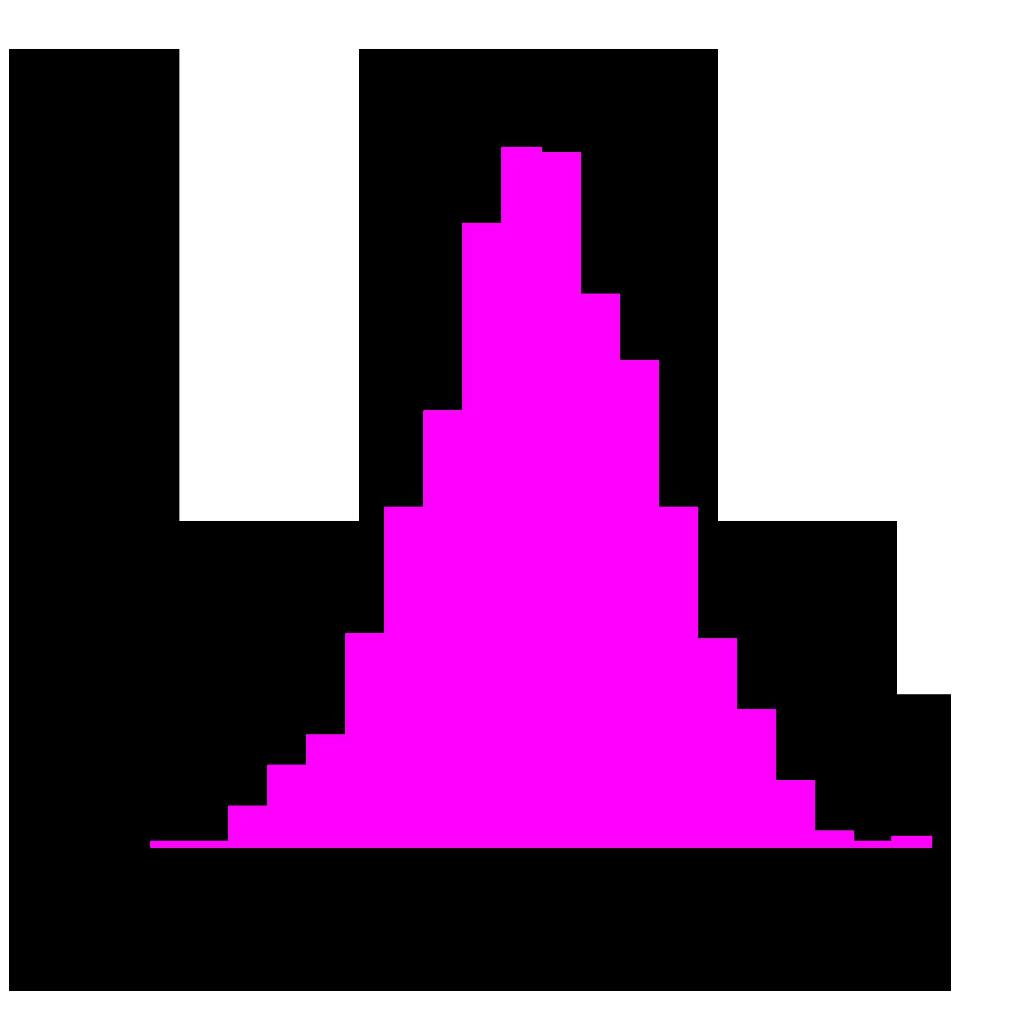 値 p F 検定