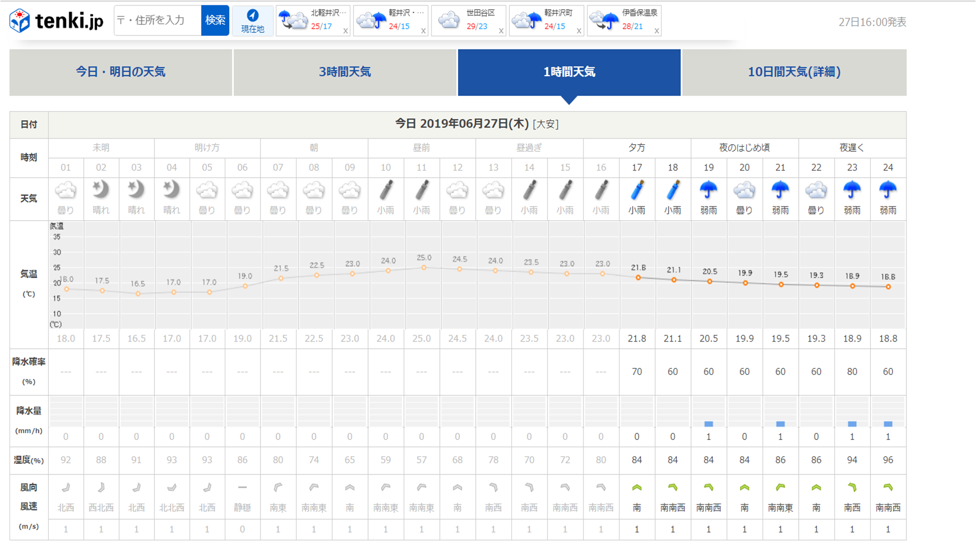 今週末の天気と気温(2019年6月27日)_b0174425_18132621.png