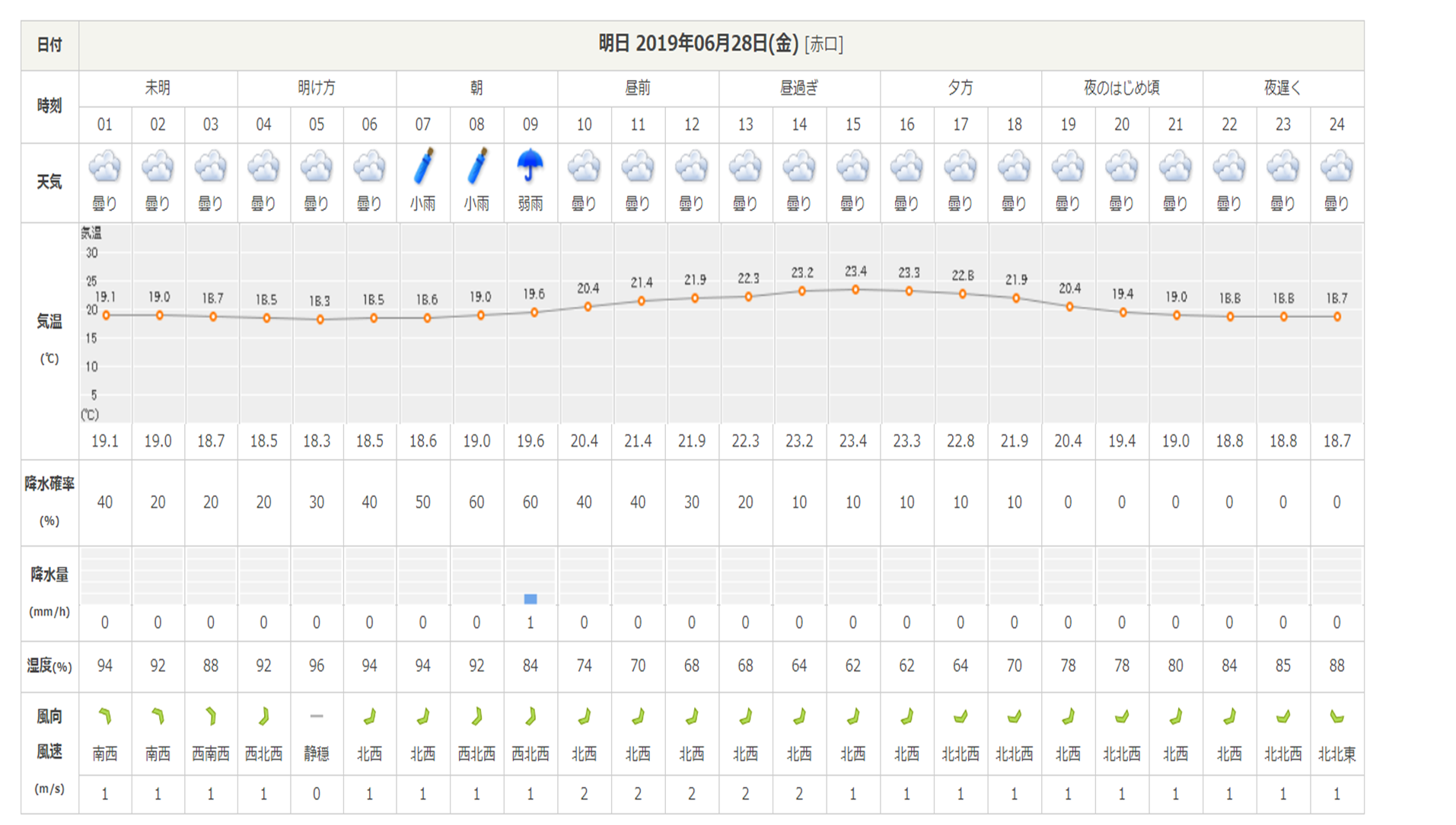 今週末の天気と気温(2019年6月27日)_b0174425_18133056.png