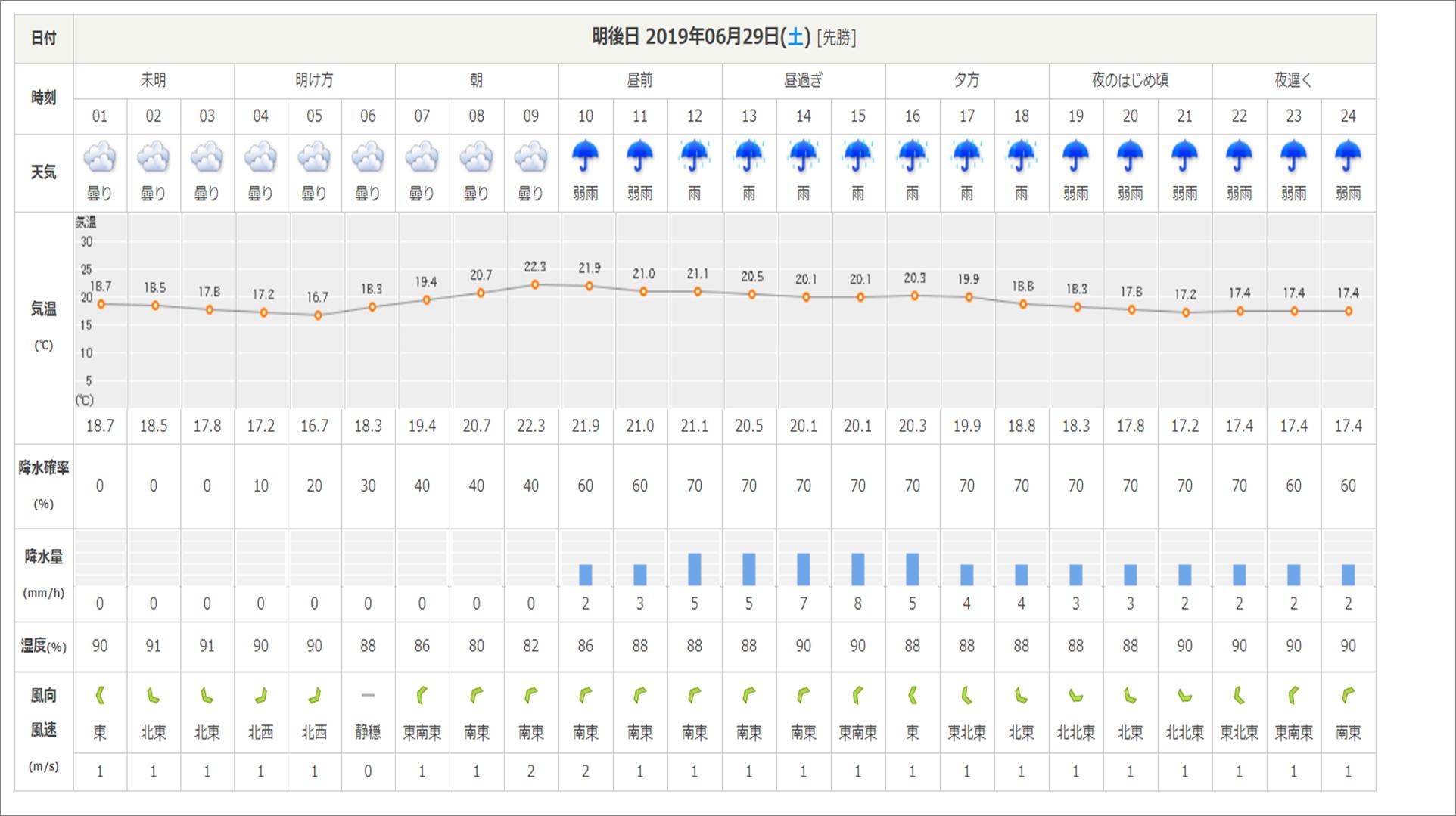 今週末の天気と気温(2019年6月27日)_b0174425_18133438.png