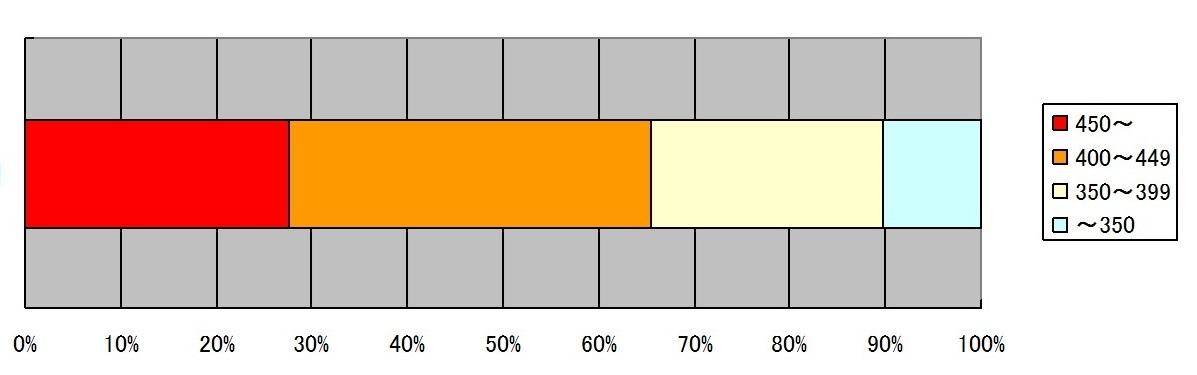 当仁中1学期期末テスト塾内平均点(中3)速報値_d0116009_09310147.jpg