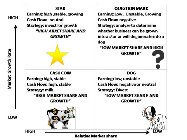 Stars, Cash Cows, Dogs, And Question Marks_b0403692_16411172.jpg