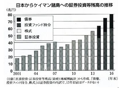 内部留保の研究(2) - ケイマンマネー(租税回避剰余資本)について_c0315619_17555485.png
