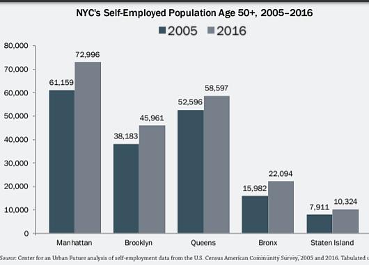 近年、ニューヨークではご年配の起業家が増加トレンド_b0007805_06501402.jpg