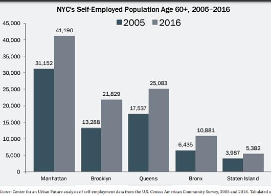 近年、ニューヨークではご年配の起業家が増加トレンド_b0007805_06502560.jpg