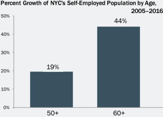 近年、ニューヨークではご年配の起業家が増加トレンド_b0007805_06503469.jpg