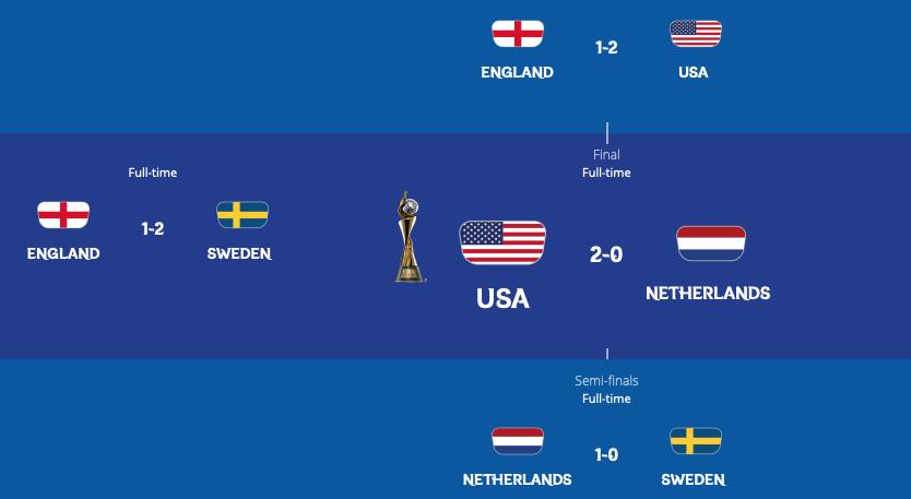FIFA女子W杯フランス大会終了:優勝は米。2位蘭。3位スウェーデン。4位英!なでしこの道は険しい!?_a0348309_1353395.png