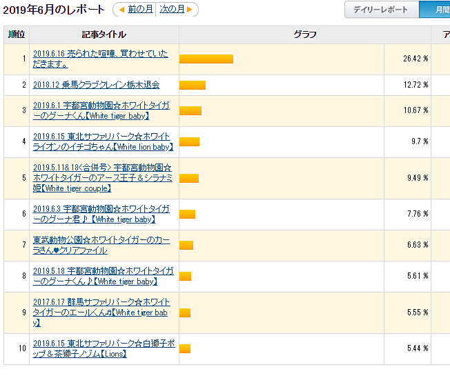 2019.6 ブログアクセス_f0250322_20154932.jpg