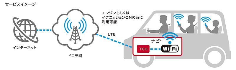 NTTドコモ、車内向けインターネット接続サービス「docomo in Car Connect」を9月10日提供開始。高速データ通信を定額で制限なく利用可能に_e0037849_18384942.jpg