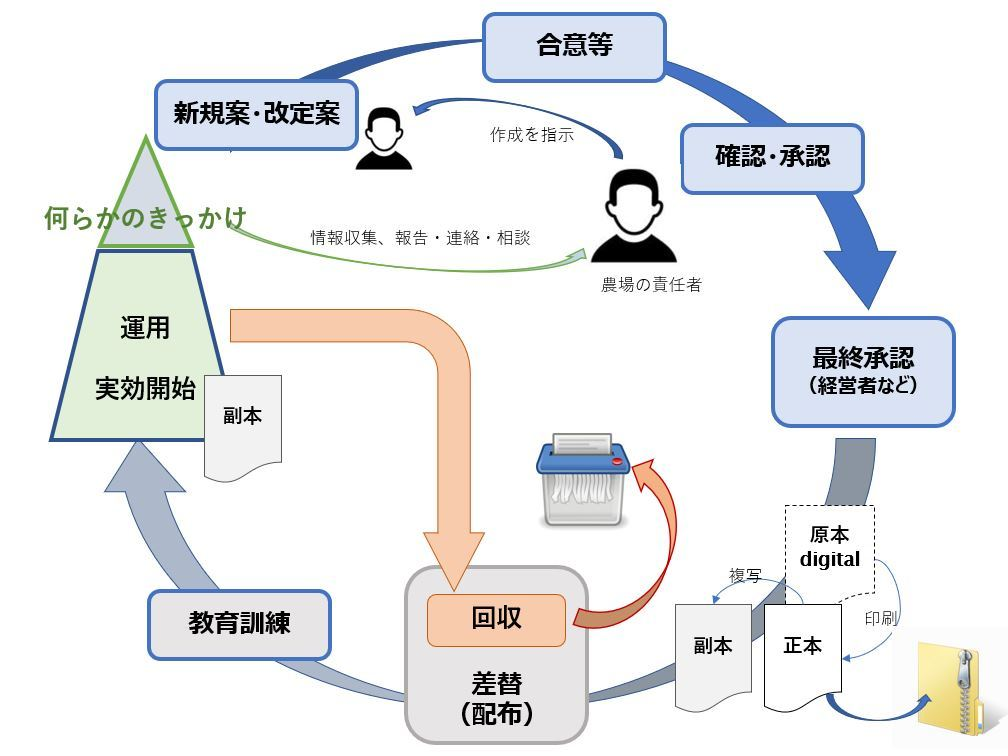 ①a 4.2 前提条件プログラムの検証と維持_b0391989_14151093.jpg