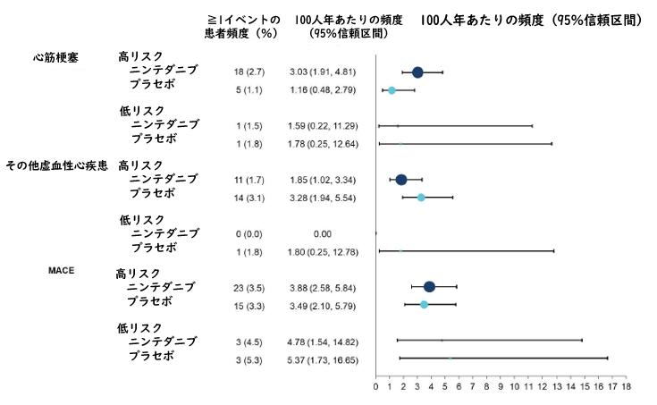 TOMORROW試験・INPULSIS試験事後解析:ニンテダニブの心血管系への安全性_e0156318_13491540.png