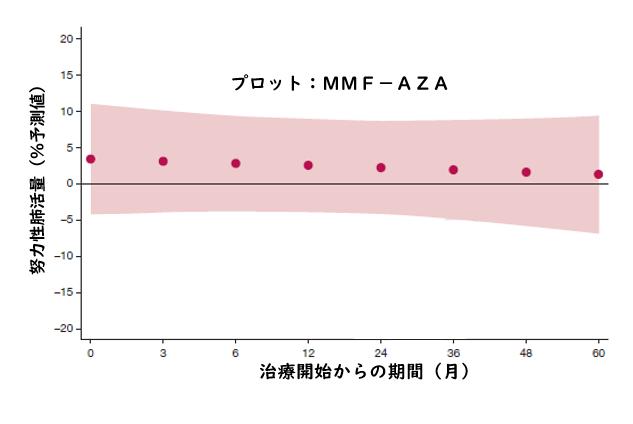 筋炎関連ILDに対するアザチオプリンおよびミコフェノール酸モフェチル_e0156318_14010100.png