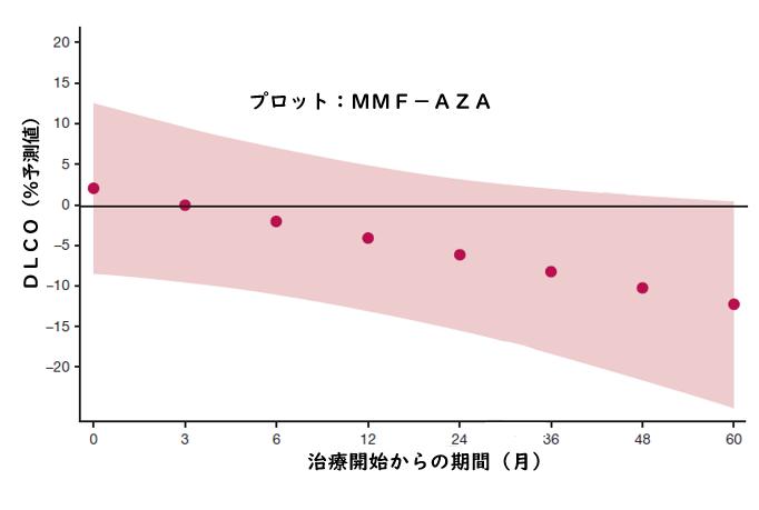 筋炎関連ILDに対するアザチオプリンおよびミコフェノール酸モフェチル_e0156318_1422422.png