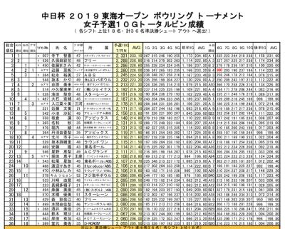 中日杯◇2019東海オープン 予選!_d0162684_22372490.jpg