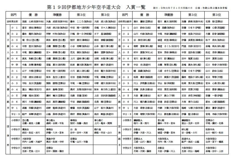 第19回伊都地方少年空手道大会_e0238098_08163194.jpg