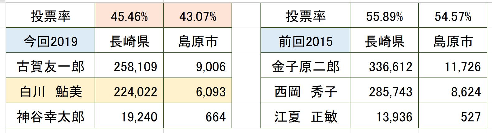 参議院選挙総括(長崎選挙区)_c0052876_15162392.png