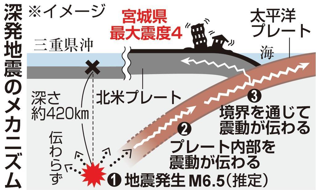 昨日の「異常震域の深部地震」の謎:超古代ムー帝国のあった場所で地震が起こったのか!?_a0348309_853559.jpg
