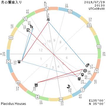 他人の理解を求めない獅子座太陽&金星・火星/トラウマ処理する蟹座月_f0008555_22515753.png