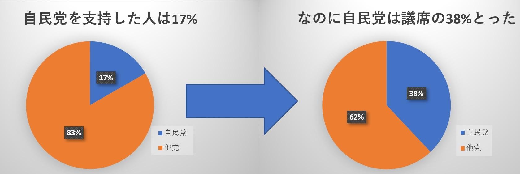 支持17%で議席38%の自民(2019参院選比例区)_c0166264_22271591.jpg