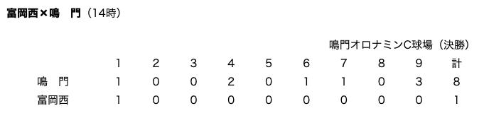 ノーサイン野球の富岡西vsオールサイン野球の鳴門:オールサイン野球の圧勝に終わる!_a0348309_16424356.png